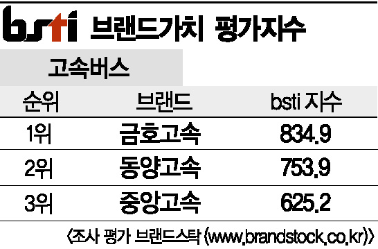 [그래픽뉴스]금호고속, 고속버스 브랜드 1위