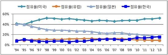 韓반도체, 일본 넘었나?…글로벌 점유율 첫 2위 '유력'
