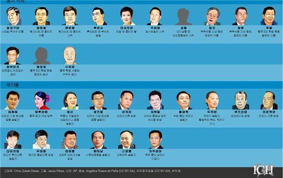 조세피난처와 연관된 중국 고위관료의 친인척 및 기업인(출처:뉴스타파 홈페이지)