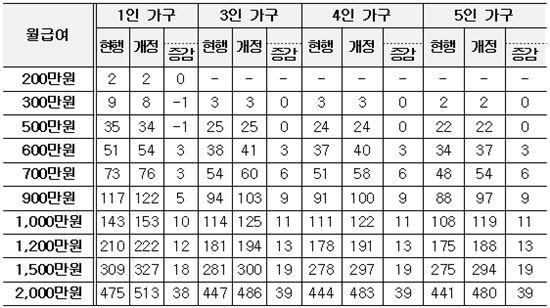 ▲월별 원천징수액 변화 (단위 : 만원, 자료 : 기획재정부)