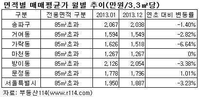 위례신도시가 분양된 이후인 2013년 송파구의 중대형 아파트 매매가 하락폭은 서울 평균보다 낮았다. 표는 지난해 송파구와 서울시의 85㎡초과 아파트 매매가 평균과 변동률이다.(자료 부동산114)