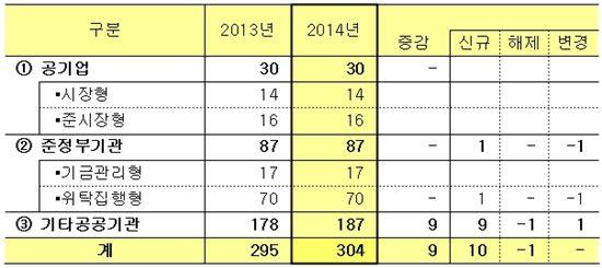 ▲2014년 공공기관 지정 변동 내역 (자료 기획재정부)
