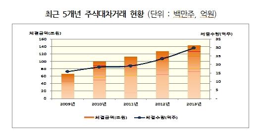 지난해 주식대차거래 142.9조…12.6%↑