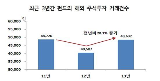 지난해 해외투자펀드 주식거래 20%↑…미국 '업'·홍콩 '다운'