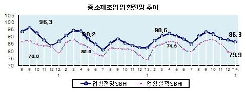 '내수부진'의 늪…中企 업황전망 4개월째 하락