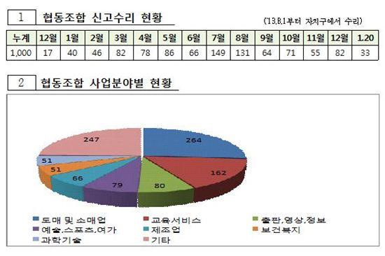 새로운 '생태계' 만들까…서울 협동조합 1000개 돌파