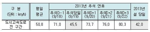 ▲ 지난해 명절 기간 서울 시내 도시고속도로 평균 속도