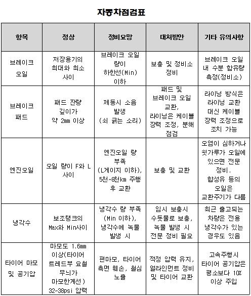 자동차점검표(자료 교통안전공단)