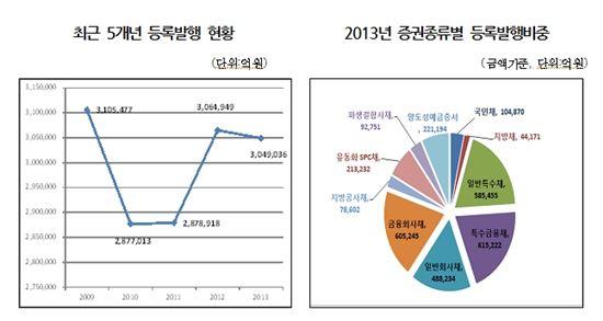 지난해 채권등록발행 304.9조, 0.5%↓…CD 2배 증가