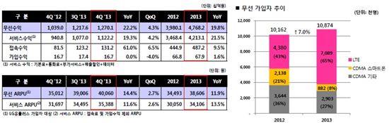 """LGU+ 영업익 """"330%↑""""… 비결은 'LG전자?'"""