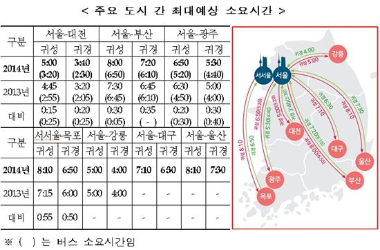 귀경·귀성길 주요 도시간 최대 예상 소요시간(자료 국토교통부)