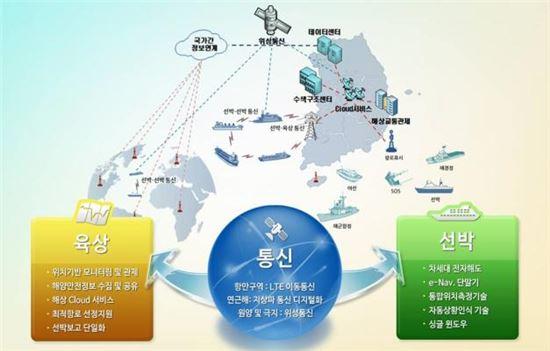 韓·스웨덴·덴마크 개발 맞손 e-내비게이션은?