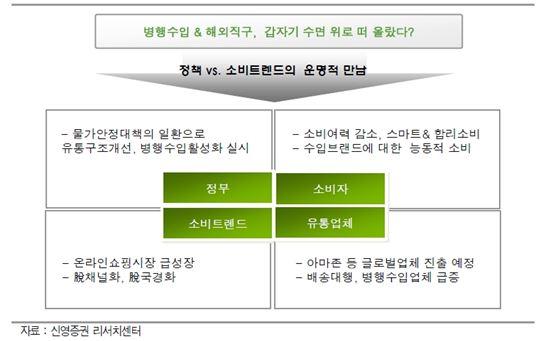 유통업계 핫이슈 '병행수입·해외직구'…수혜株는?