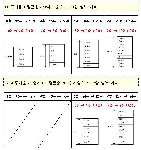 서울시, 최고고도지구 층수규제 폐지한다
