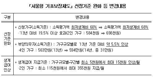 '서울형 기초보장제' 3만7000명 추가 지원