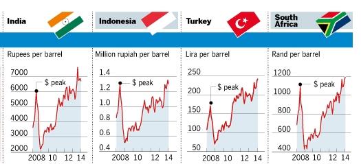 브렌트유 가격 추이(그래프: FT)