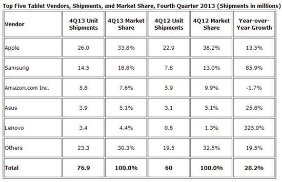 작년 4분기 삼성 태블릿 1450만대 판매…두 배 증가
