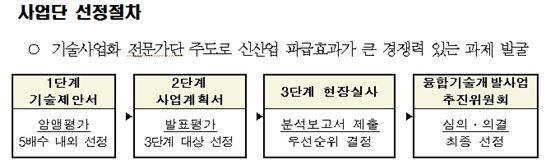 미래부, '신산업 창조 프로젝트 사업' 2014년도 신규과제 공고