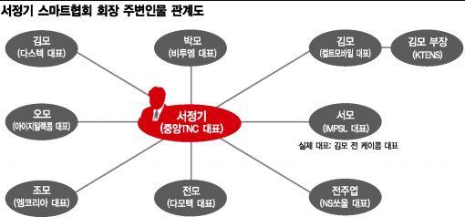 """[단독]3000억 사기사건 제보자 """"고급 외제차 타고 신문광고하며 사업"""""""