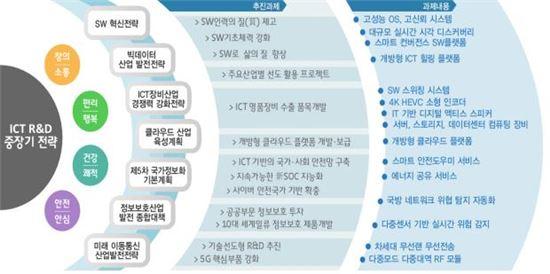 미래부, ICT R&D에 1조1764억원 투입