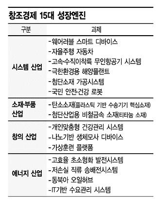 """""""동북아 오일허브 구축 석유·금융산업 복합 육성"""""""