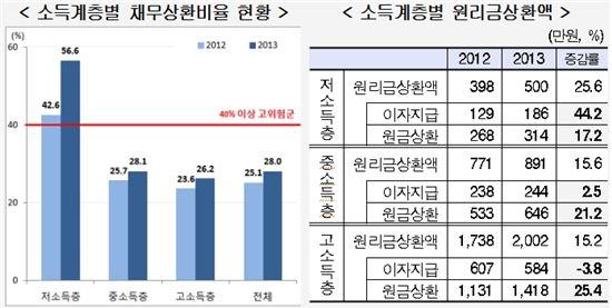 """가계부채 1000조 시대 """"저소득층 이자갚기 바쁘다"""""""