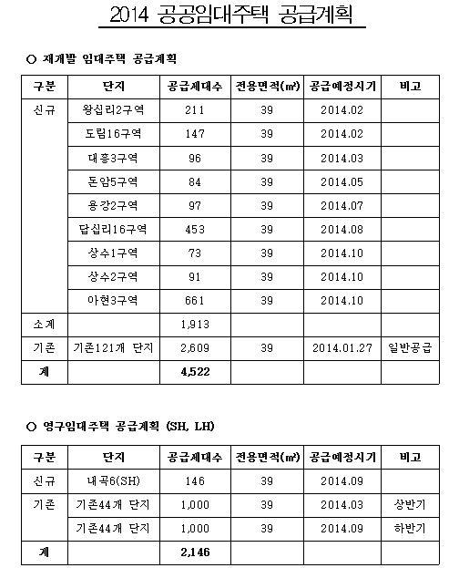 서울 전셋값 4년새 28% ↑…월세 늘고 전환율 하락