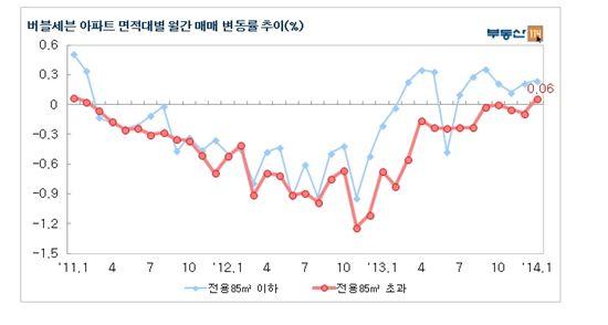 버블세븐 중대형 아파트값 35개월 만에 상승