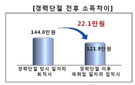 경력단절 여부에 따른 女임금 차이 '월 54만8000원'