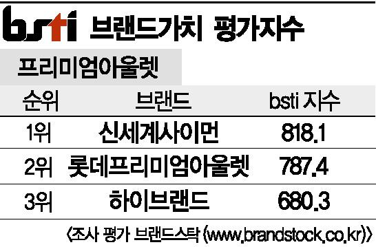 [그래픽뉴스]신세계사이먼, 프리미엄아울렛 브랜드 1위