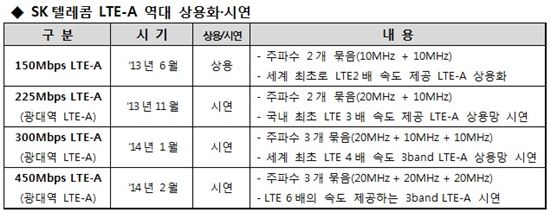 [MWC2014]SKT, 세계최고 속도 '6배 빠른 LTE' 선보인다