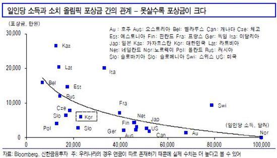 국가 소득이 적을수록 올림픽 포상금이 많은 것으로 나타났다. 표는 국가 소득과 올림픽 포상금의 관계 그래프다.(자료 신한금융투자)