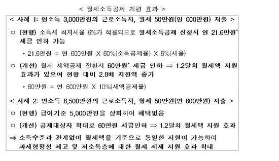 [전월세 종합대책]월세시대…정부, '한달치 월세' 돌려준다