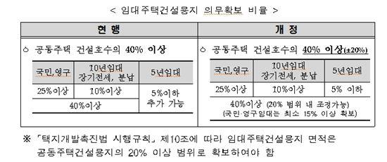 택지 공급가격 인상…분양 아파트값 더 오른다