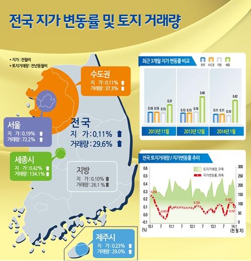 1월 땅값 0.11% 상승…서울 5개월 연속 상승세