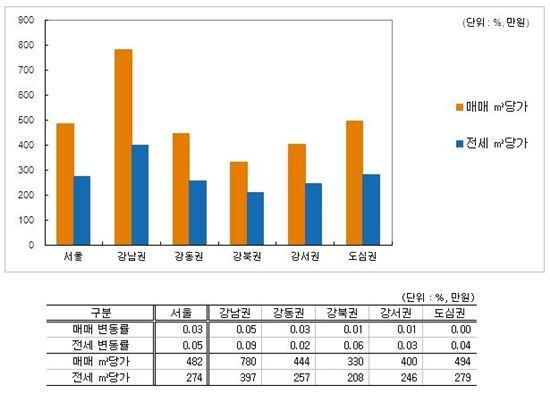규제 완화에 서울 매매가 2주 연속 상승
