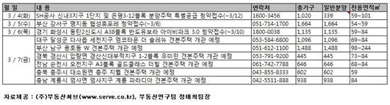 [부동산캘린더] 분양시장 성수기 돌입…동탄2 등 4곳 청약