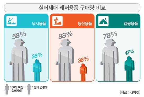 ▲ 실버세대 레저용품 구매량 비교 표(출처: G마켓)