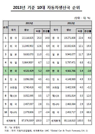 中 5년 연속 세계 1위 車 생산국…韓 점유율 하락