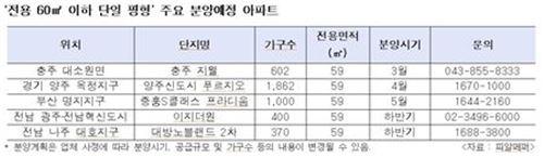 불황에도 분양 흥행…소형아파트 대세