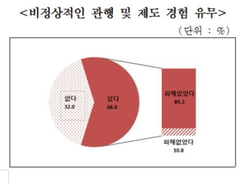 """중소기업 68% """"비정상 관행 직접 겪었다"""""""