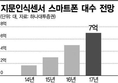 휴대폰 지문인식 시대…수혜株 있다
