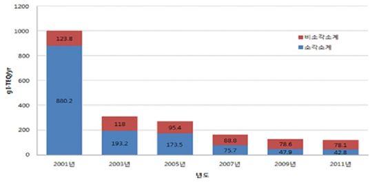 ▲지난 10년간 다이옥신 배출량