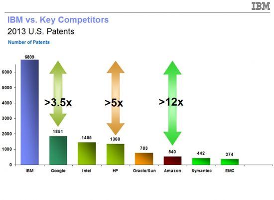 삼성, 작년 미국 특허 건수 2위...LG는 10위