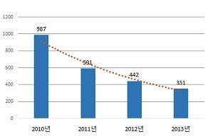 대주보, 민원발생건수 3년 만에 64% 감소