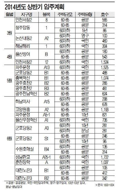 LH의 '풍년家'…중소형 잔치