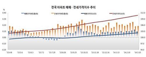 전국 아파트 매매 값 28주 연속 상승…오름폭 둔화