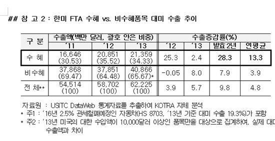 """코트라 """"한미FTA 2주년, 수출수혜품목 대미수출 28.3%↑"""""""