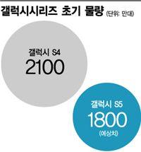 초기물량 줄인 갤럭시S5, '긍정과 걱정 사이'