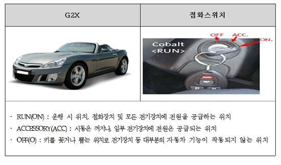한국GM, G2X 60대 리콜 조치